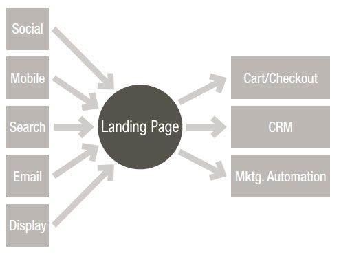 estructura de la pagina de aterrizaje