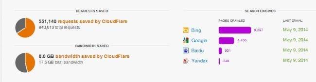 cloudflare reduce el uso de banda ancha