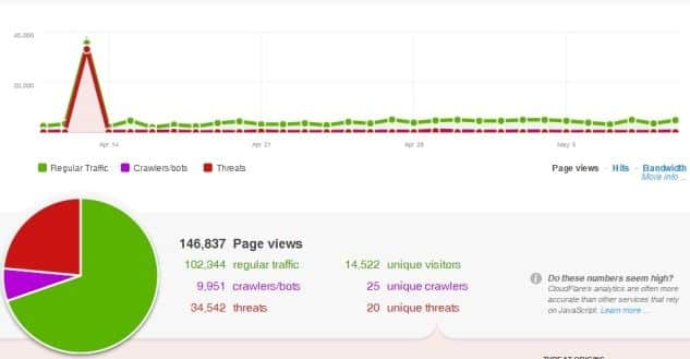 cloudflare optimiza sitios web